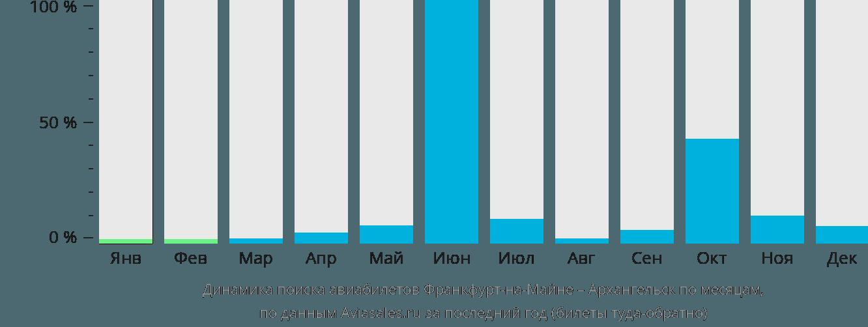 Динамика поиска авиабилетов из Франкфурта-на-Майне в Архангельск по месяцам
