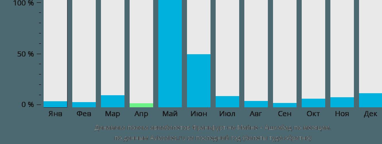 Динамика поиска авиабилетов из Франкфурта-на-Майне в Ашхабад по месяцам