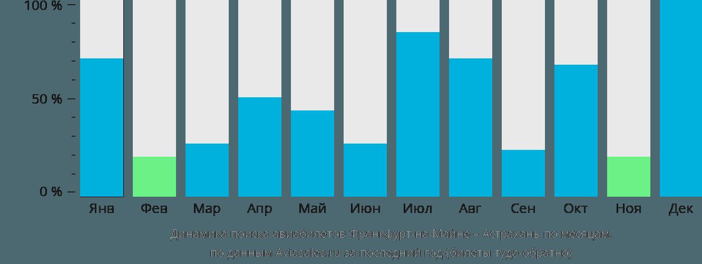 Динамика поиска авиабилетов из Франкфурта-на-Майне в Астрахань по месяцам