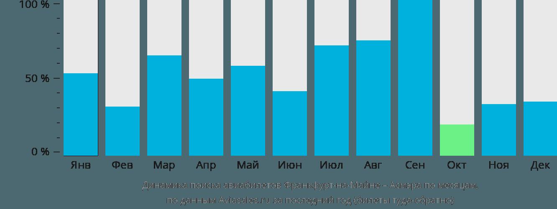 Динамика поиска авиабилетов из Франкфурта-на-Майне в Асмэру по месяцам