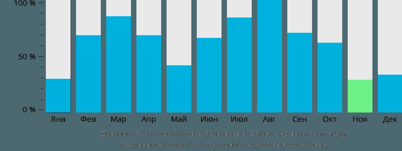 Динамика поиска авиабилетов из Франкфурта-на-Майне в Австрию по месяцам