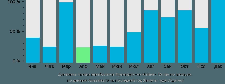 Динамика поиска авиабилетов из Франкфурта-на-Майне в Остин по месяцам