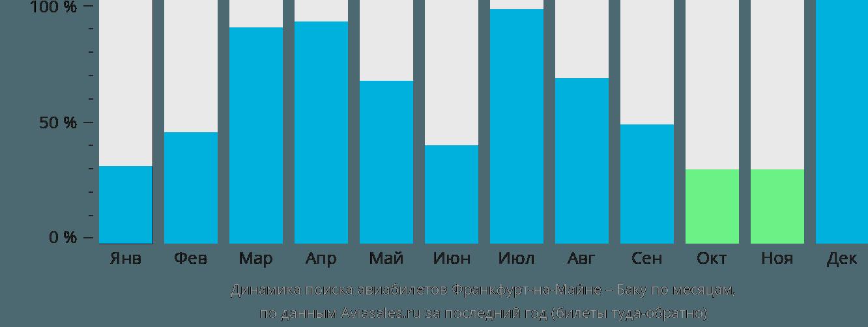 Динамика поиска авиабилетов из Франкфурта-на-Майне в Баку по месяцам