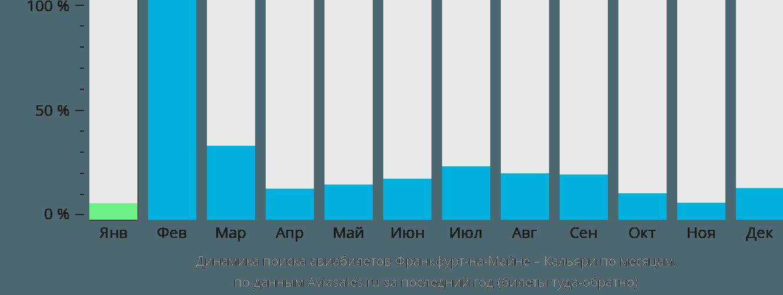 Динамика поиска авиабилетов из Франкфурта-на-Майне в Кальяри по месяцам