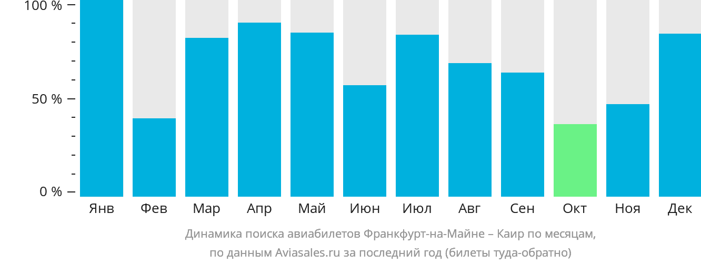 Динамика поиска авиабилетов из Франкфурта-на-Майне в Каир по месяцам