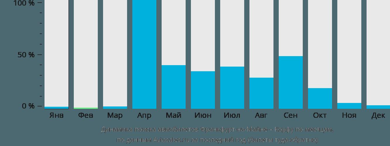 Динамика поиска авиабилетов из Франкфурта-на-Майне на Корфу по месяцам