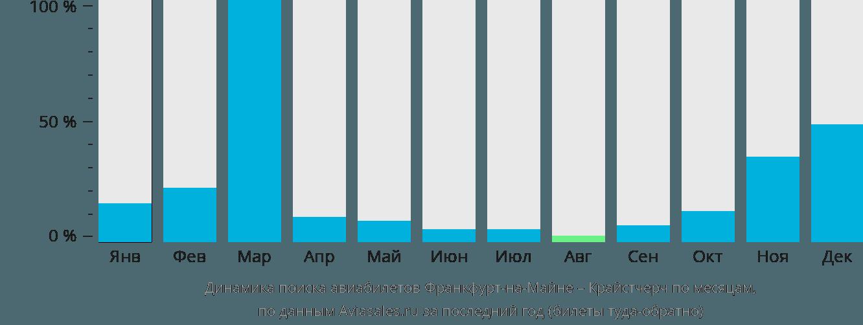 Динамика поиска авиабилетов из Франкфурта-на-Майне в Крайстчерч по месяцам