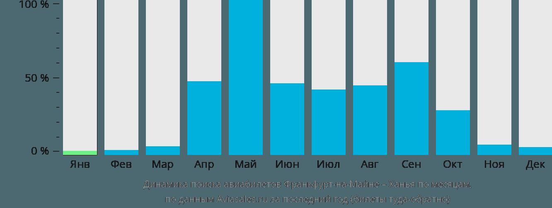 Динамика поиска авиабилетов из Франкфурта-на-Майне в Ханью по месяцам