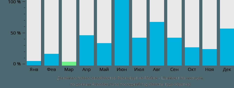 Динамика поиска авиабилетов из Франкфурта-на-Майне в Шымкент по месяцам