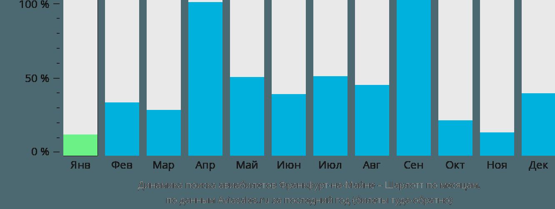 Динамика поиска авиабилетов из Франкфурта-на-Майне в Шарлотт по месяцам