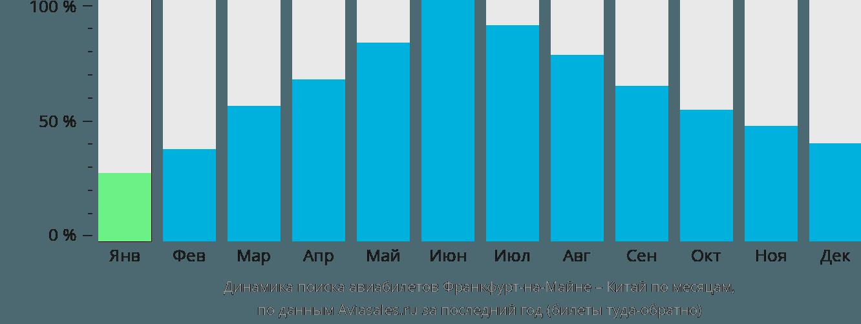 Динамика поиска авиабилетов из Франкфурта-на-Майне в Китай по месяцам