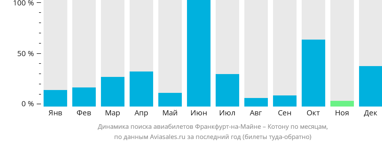 Динамика поиска авиабилетов из Франкфурта-на-Майне в Котону по месяцам