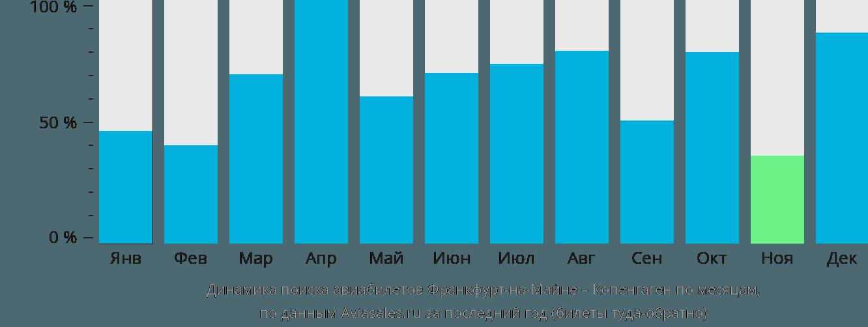 Динамика поиска авиабилетов из Франкфурта-на-Майне в Копенгаген по месяцам