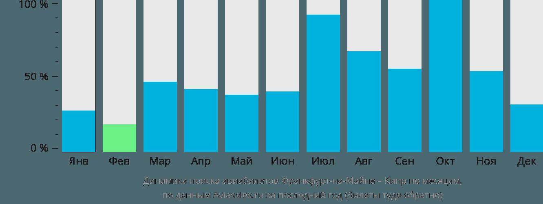 Динамика поиска авиабилетов из Франкфурта-на-Майне на Кипр по месяцам