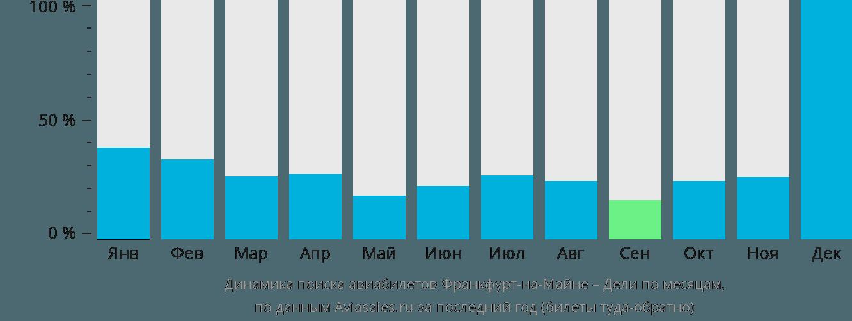 Динамика поиска авиабилетов из Франкфурта-на-Майне в Дели по месяцам