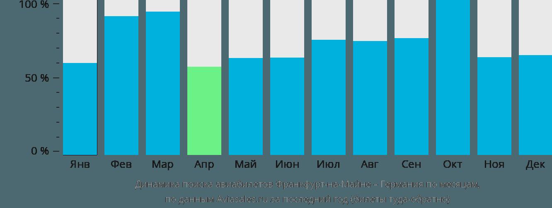 Динамика поиска авиабилетов из Франкфурта-на-Майне в Германию по месяцам