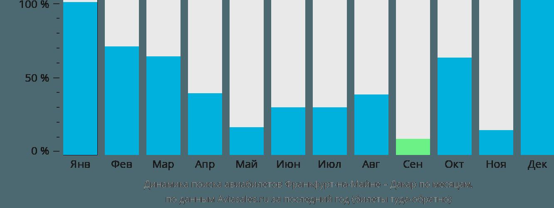 Динамика поиска авиабилетов из Франкфурта-на-Майне в Дакар по месяцам