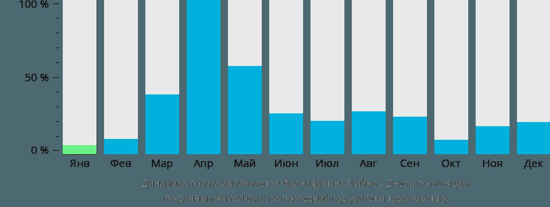 Динамика поиска авиабилетов из Франкфурта-на-Майне в Днепр по месяцам