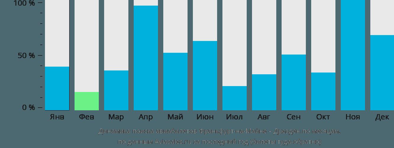 Динамика поиска авиабилетов из Франкфурта-на-Майне в Дрезден по месяцам