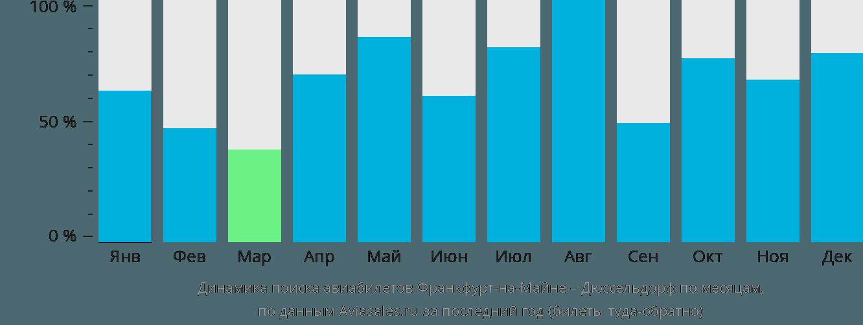 Динамика поиска авиабилетов из Франкфурта-на-Майне в Дюссельдорф по месяцам