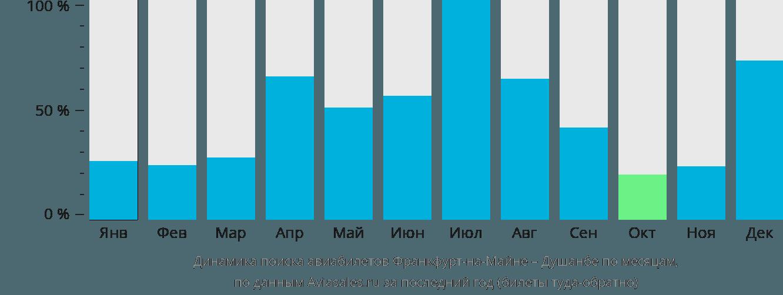 Динамика поиска авиабилетов из Франкфурта-на-Майне в Душанбе по месяцам
