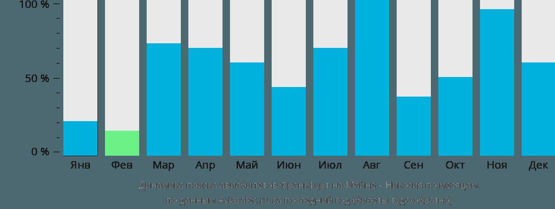 Динамика поиска авиабилетов из Франкфурта-на-Майне в Никосию по месяцам