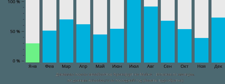 Динамика поиска авиабилетов из Франкфурта-на-Майне в Испанию по месяцам