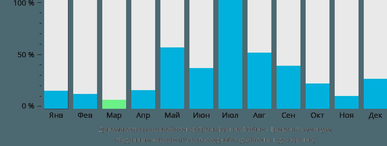 Динамика поиска авиабилетов из Франкфурта-на-Майне в Ереван по месяцам