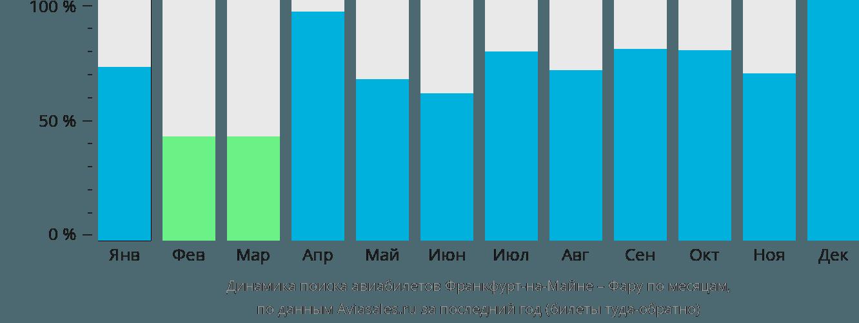 Динамика поиска авиабилетов из Франкфурта-на-Майне в Фару по месяцам