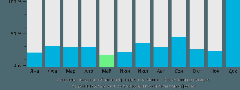 Динамика поиска авиабилетов из Франкфурта-на-Майне в Финляндию по месяцам
