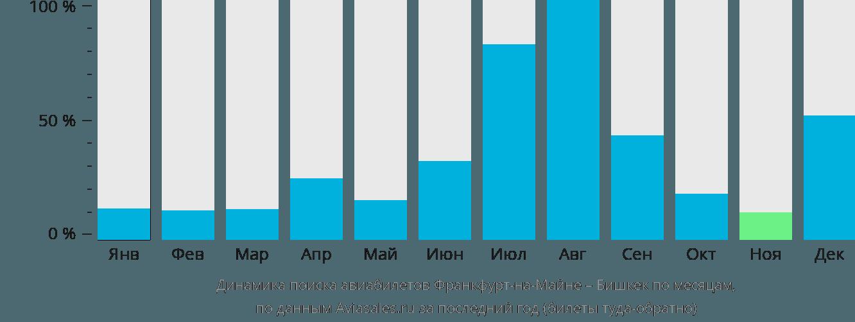 Динамика поиска авиабилетов из Франкфурта-на-Майне в Бишкек по месяцам