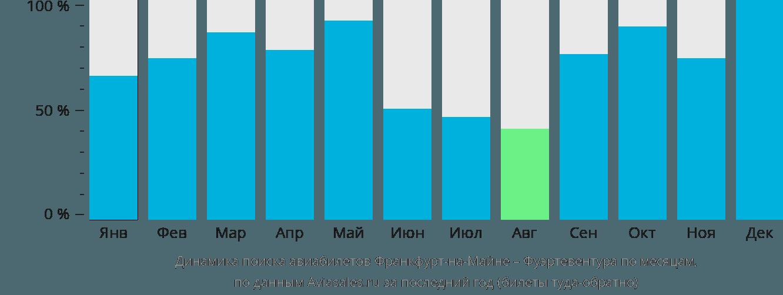 Динамика поиска авиабилетов из Франкфурта-на-Майне в Фуэртевентуру по месяцам