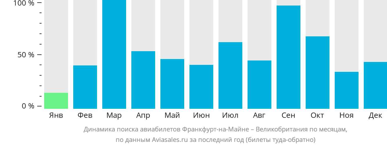 Динамика поиска авиабилетов из Франкфурта-на-Майне в Великобританию по месяцам