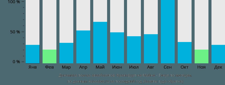 Динамика поиска авиабилетов из Франкфурта-на-Майне в Геную по месяцам