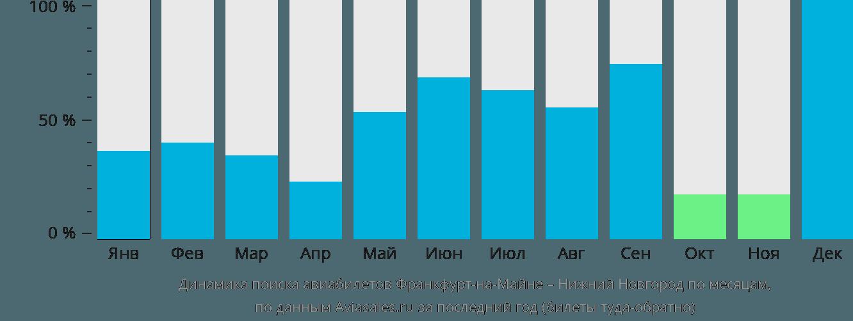 Динамика поиска авиабилетов из Франкфурта-на-Майне в Нижний Новгород по месяцам