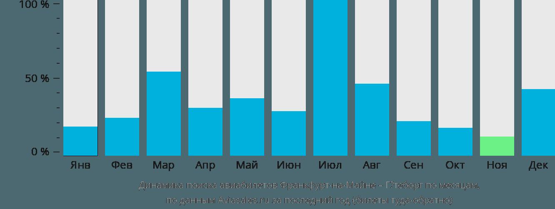 Динамика поиска авиабилетов из Франкфурта-на-Майне в Гётеборг по месяцам