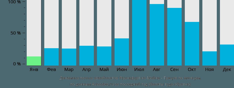 Динамика поиска авиабилетов из Франкфурта-на-Майне в Грецию по месяцам