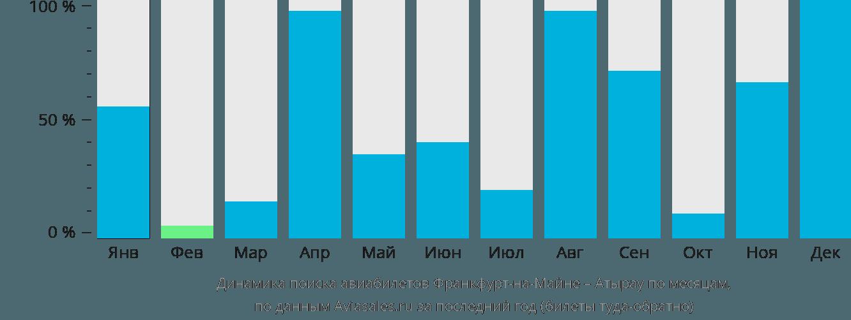 Динамика поиска авиабилетов из Франкфурта-на-Майне в Атырау по месяцам