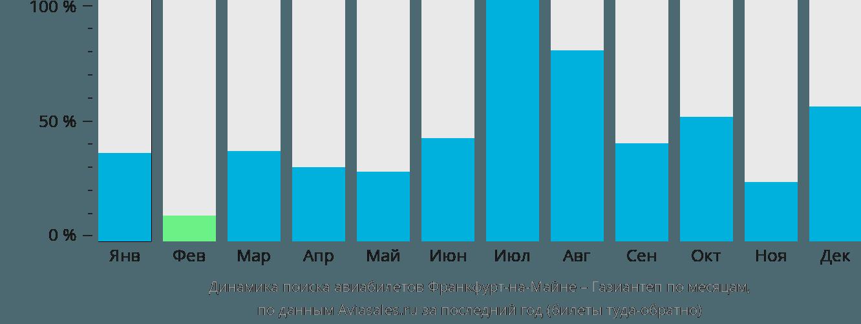 Динамика поиска авиабилетов из Франкфурта-на-Майне в Газиантеп по месяцам