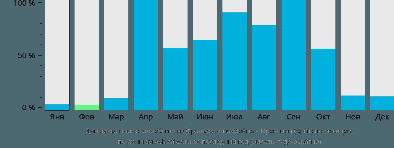 Динамика поиска авиабилетов из Франкфурта-на-Майне в Ираклион (Крит) по месяцам