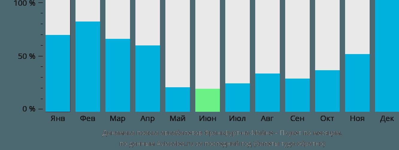Динамика поиска авиабилетов из Франкфурта-на-Майне на Пхукет по месяцам