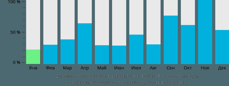 Динамика поиска авиабилетов из Франкфурта-на-Майне в Гонолулу по месяцам