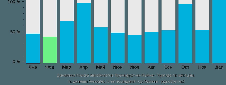 Динамика поиска авиабилетов из Франкфурта-на-Майне в Хургаду по месяцам