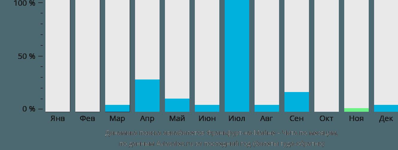 Динамика поиска авиабилетов из Франкфурта-на-Майне в Читу по месяцам