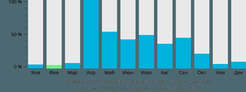 Динамика поиска авиабилетов из Франкфурта-на-Майне на Ибицу по месяцам