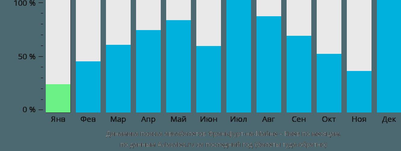 Динамика поиска авиабилетов из Франкфурта-на-Майне в Киев по месяцам