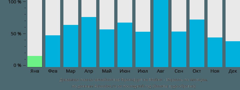 Динамика поиска авиабилетов из Франкфурта-на-Майне в Израиль по месяцам