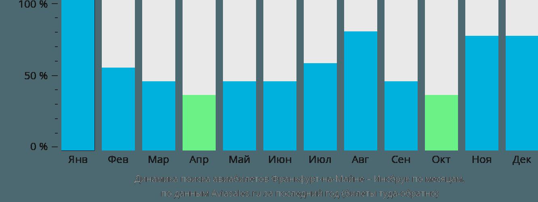 Динамика поиска авиабилетов из Франкфурта-на-Майне в Инсбрук по месяцам