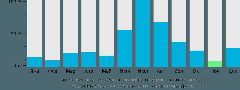 Динамика поиска авиабилетов из Франкфурта-на-Майне в Измир по месяцам