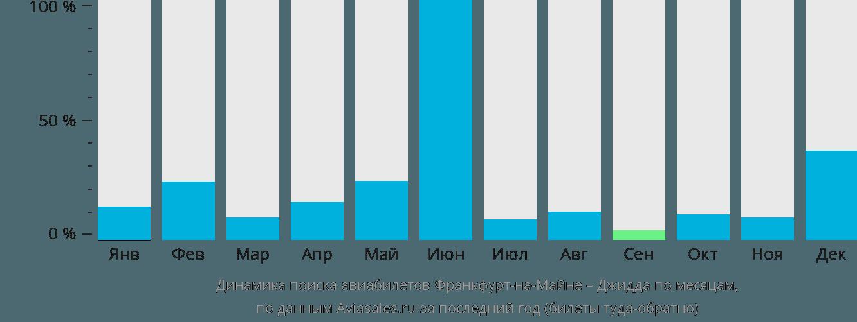 Динамика поиска авиабилетов из Франкфурта-на-Майне в Джидду по месяцам